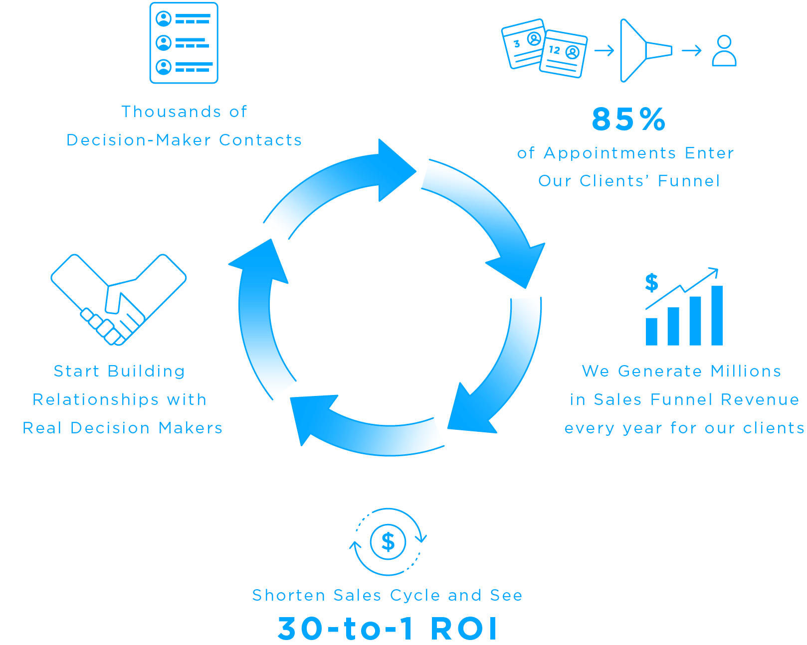 C-Level Homepage Infographic