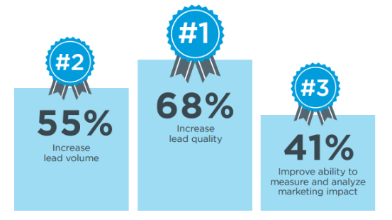 According to BrightTalk, lead generation is a company's biggest concern, followed by getting the right, qualified leads. C-Level Partners is a results-driven, lead generation service.